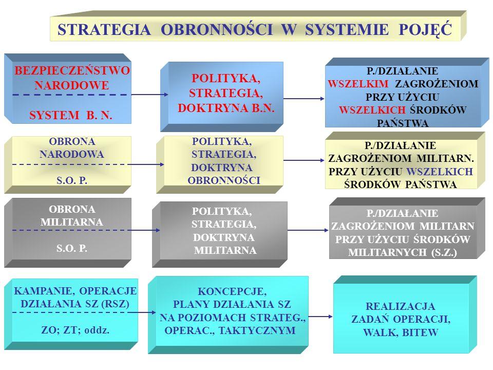 Polska (zgodnie z wyznaczonymi celami i zadaniami strategicznymi) ma utrzymywać system obronności o potencjale gwarantującym sprostanie wyzwaniom i skuteczne przeciwstawianie się wszystkim potencjalnym zagrożeniom wojennym; STRATEGIA OBRONNOŚCI RP- określa sposoby strategicznego wykorzystania potencjału do przeciwstawienia się wyzwaniom i zagrożeniom w czasie pokoju, kryzysu i wojny; - uznając polskie interesy narodowe za nadrzędne i uwzględniając narodowe uwarunkowania ich realizacji (potencjał militarny, położenie, wielkość, zasoby ludnościowe, poziom rozwoju gospodarczego) jest skorelowana ze strategią NATO SYSTEM OBRONNOŚCI PAŃSTWA - zbiór uporządkowanych wewnętrznie i wzajemnie powiązanych elementów - LUDZI, ORGANIZACJI I URZADZEŃ - działających na rzecz zachowania BEZPIECZEŃSTWA WOJSKOWEGO (militarnego) PAŃSTWA;