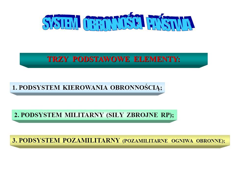 TRZY PODSTAWOWE ELEMENTY: 1. PODSYSTEM KIEROWANIA OBRONNOŚCIĄ; 2. PODSYSTEM MILITARNY (SIŁY ZBROJNE RP); 3. PODSYSTEM POZAMILITARNY (POZAMILITARNE OGN