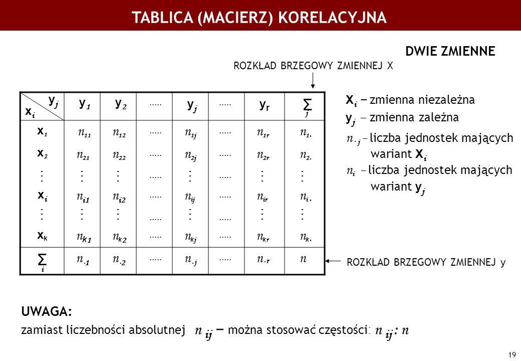 19 TABLICA (MACIERZ) KORELACYJNA DWIE ZMIENNE y j x i y 1 y 2..... y j..... y r Σ x1x1 n 11 n 12..... n 1j..... n 1r n 1 x2x2 n 21 n 22..... n 2j.....