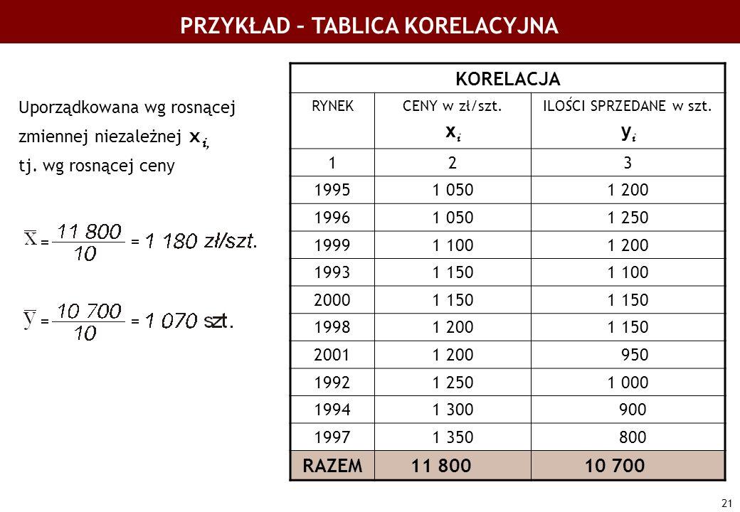 21 PRZYKŁAD – TABLICA KORELACYJNA KORELACJA RYNEKCENY w zł/szt. x i ILOŚCI SPRZEDANE w szt. y i 123 19951 0501 200 19961 0501 250 19991 1001 200 19931