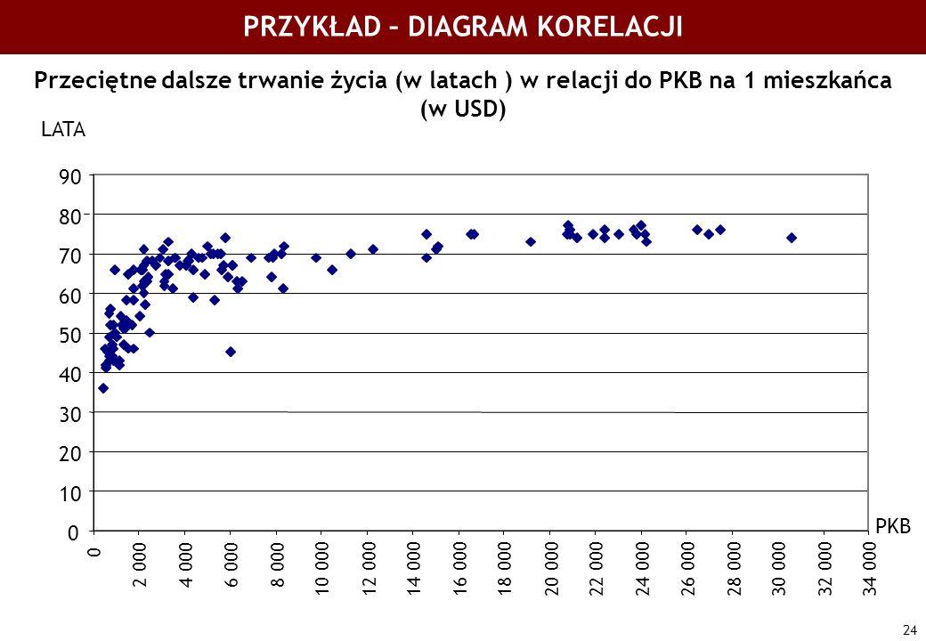 24 PRZYKŁAD – DIAGRAM KORELACJI Przeciętne dalsze trwanie życia (w latach ) w relacji do PKB na 1 mieszkańca (w USD) 0 10 20 30 40 50 60 70 80 90 0 2