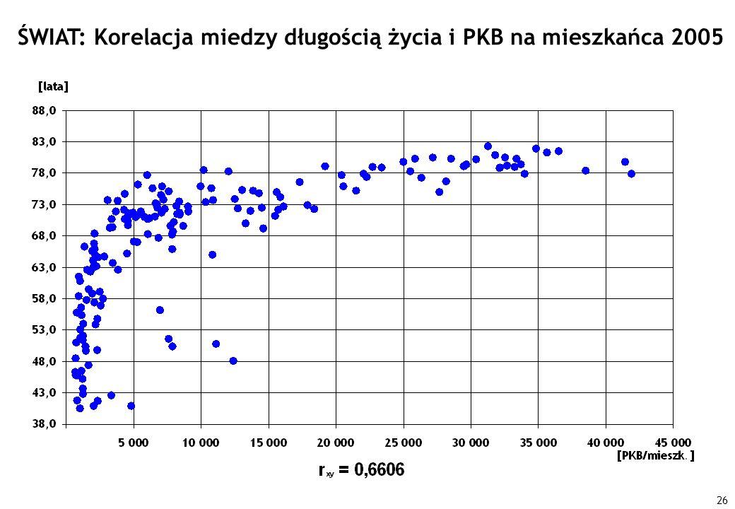 26 ŚWIAT: Korelacja miedzy długością życia i PKB na mieszkańca 2005