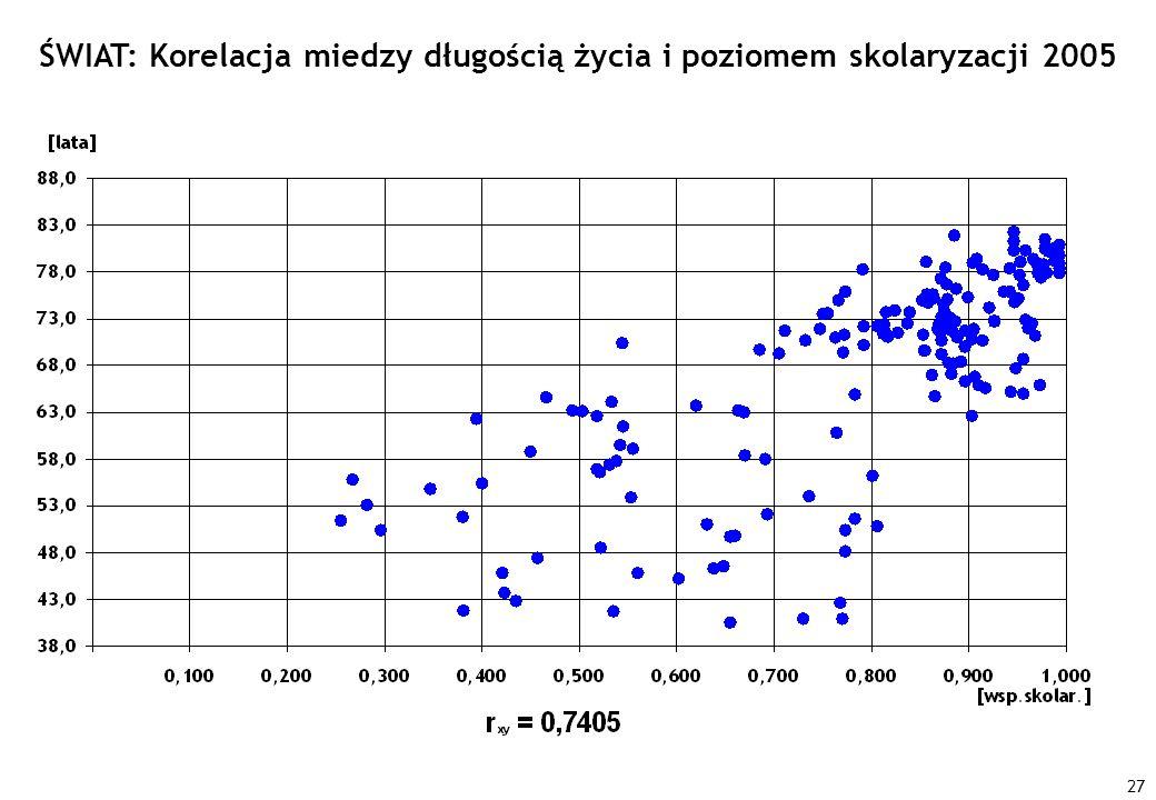 27 ŚWIAT: Korelacja miedzy długością życia i poziomem skolaryzacji 2005