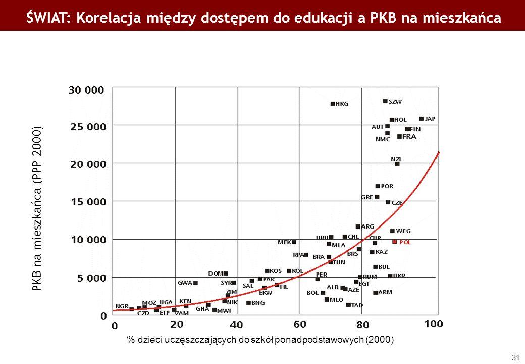 31 ŚWIAT: Korelacja między dostępem do edukacji a PKB na mieszkańca % dzieci uczęszczających do szkół ponadpodstawowych (2000) PKB na mieszkańca (PPP