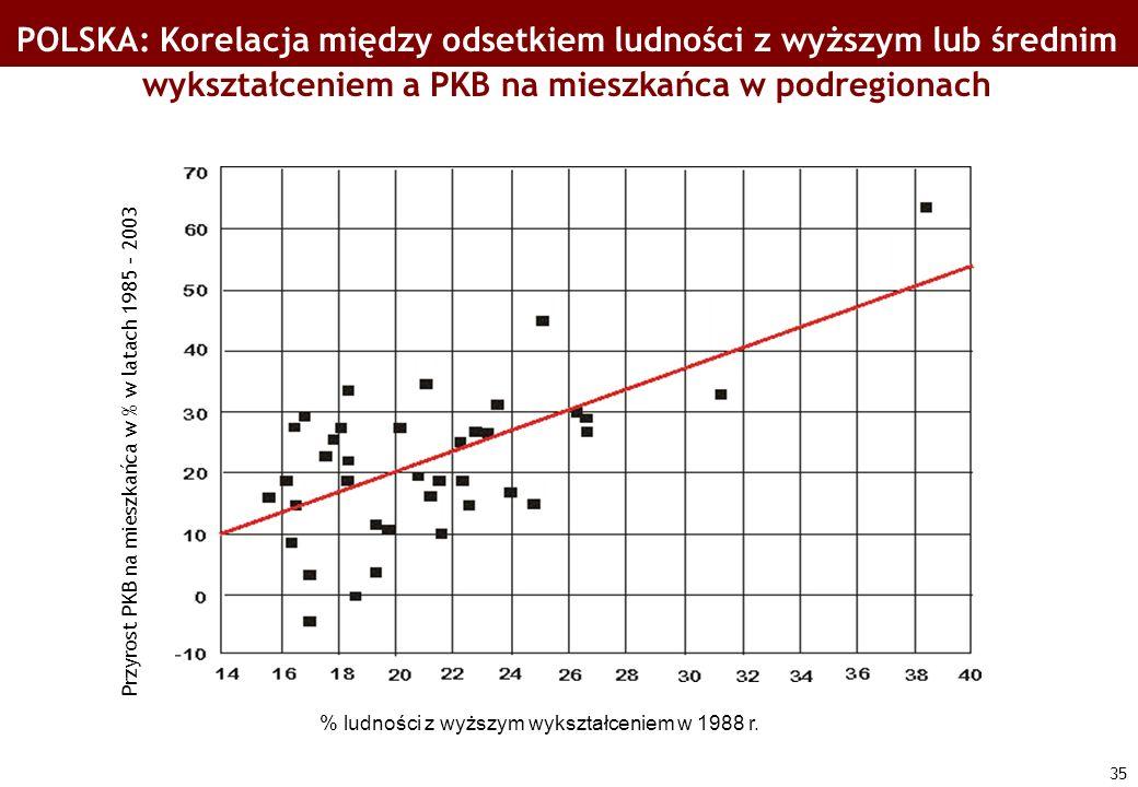 35 POLSKA: Korelacja między odsetkiem ludności z wyższym lub średnim wykształceniem a PKB na mieszkańca w podregionach % ludności z wyższym wykształce