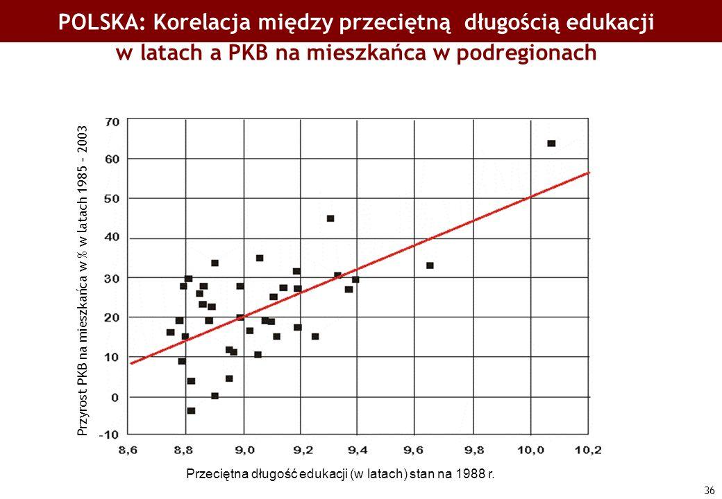 36 Przeciętna długość edukacji (w latach) stan na 1988 r. Przyrost PKB na mieszkańca w % w latach 1985 - 2003 POLSKA: Korelacja między przeciętną dług