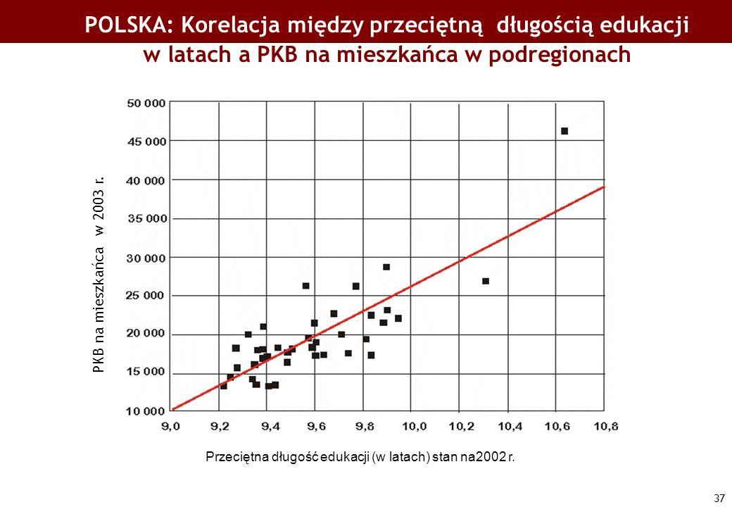 37 Przeciętna długość edukacji (w latach) stan na2002 r. PKB na mieszkańca w 2003 r. POLSKA: Korelacja między przeciętną długością edukacji w latach a