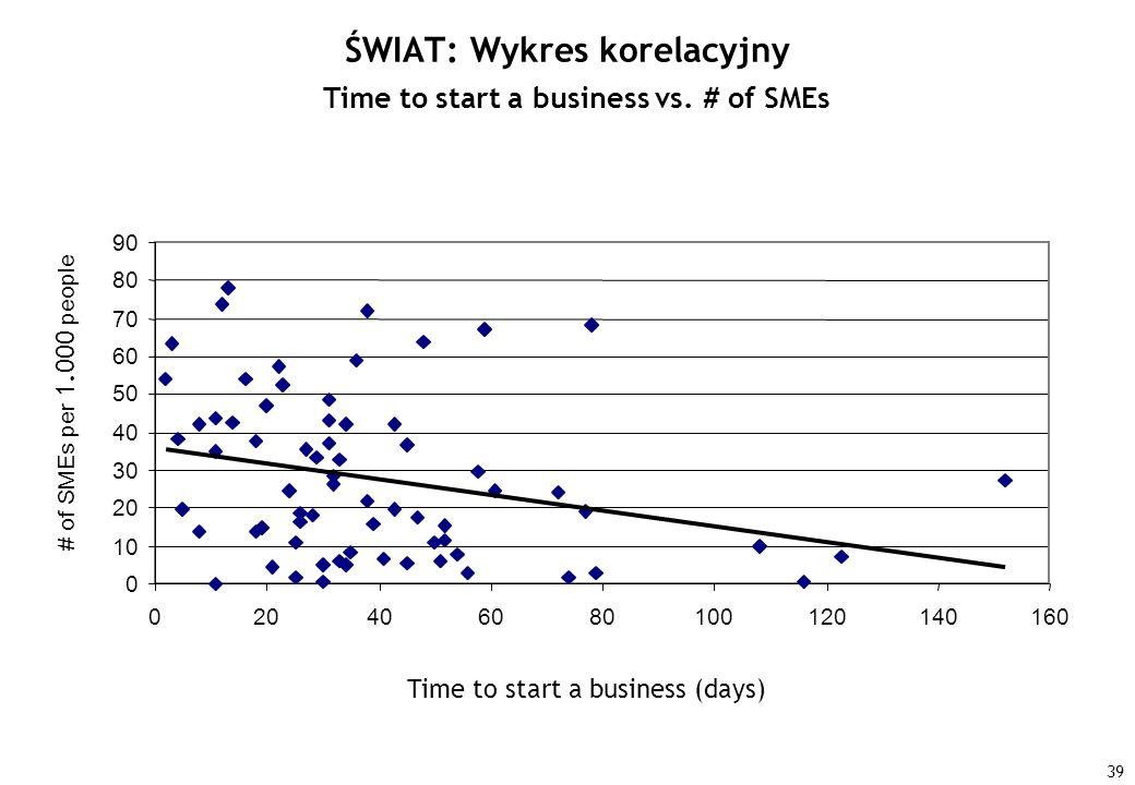 39 ŚWIAT: Wykres korelacyjny