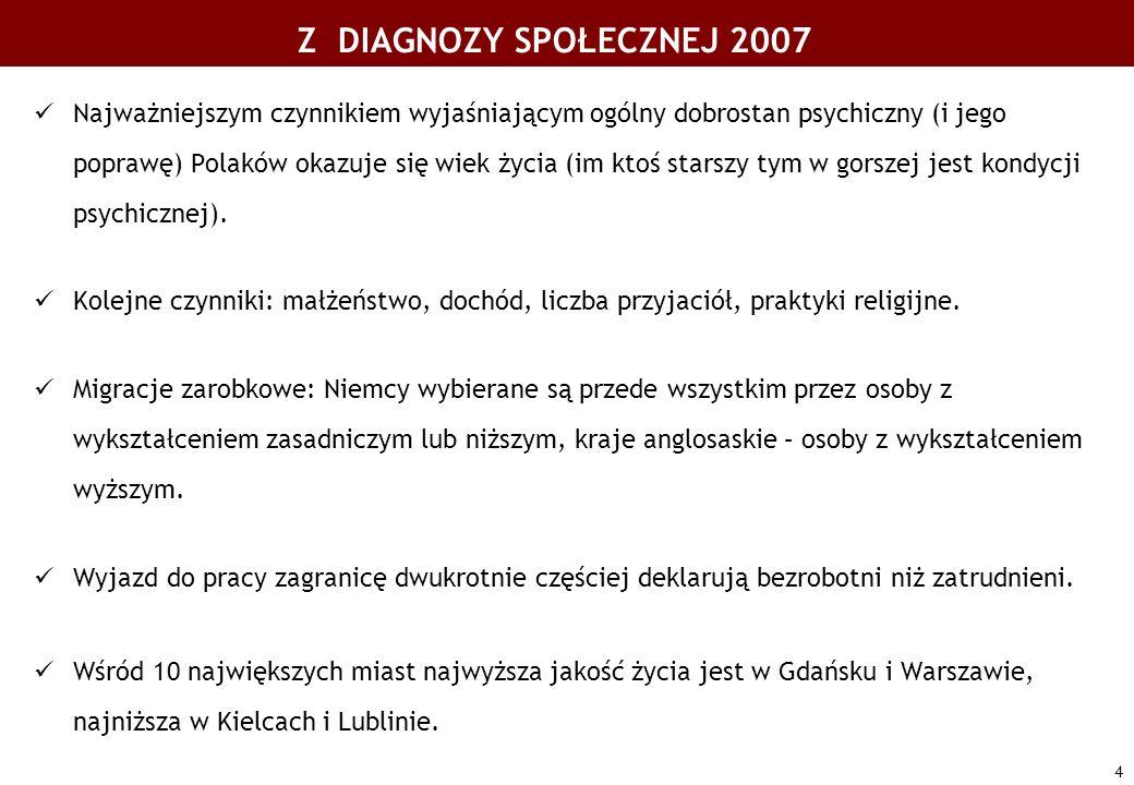 4 Najważniejszym czynnikiem wyjaśniającym ogólny dobrostan psychiczny (i jego poprawę) Polaków okazuje się wiek życia (im ktoś starszy tym w gorszej j