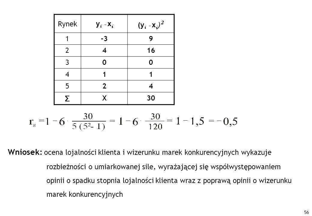 56 Rynek y i - x i (y i - x i ) 2 1-39 2416 300 411 524 Σ X30 Wniosek: ocena lojalności klienta i wizerunku marek konkurencyjnych wykazuje rozbieżnośc