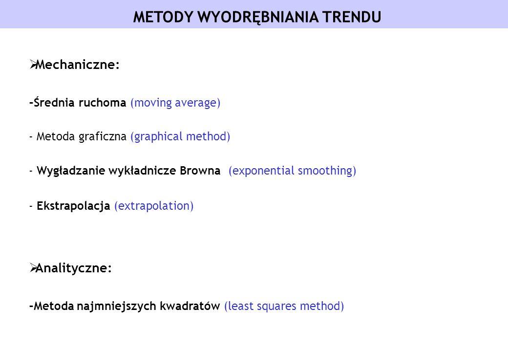 METODY WYODRĘBNIANIA TRENDU Mechaniczne: - Średnia ruchoma (moving average) - Metoda graficzna (graphical method) - Wygładzanie wykładnicze Browna (ex