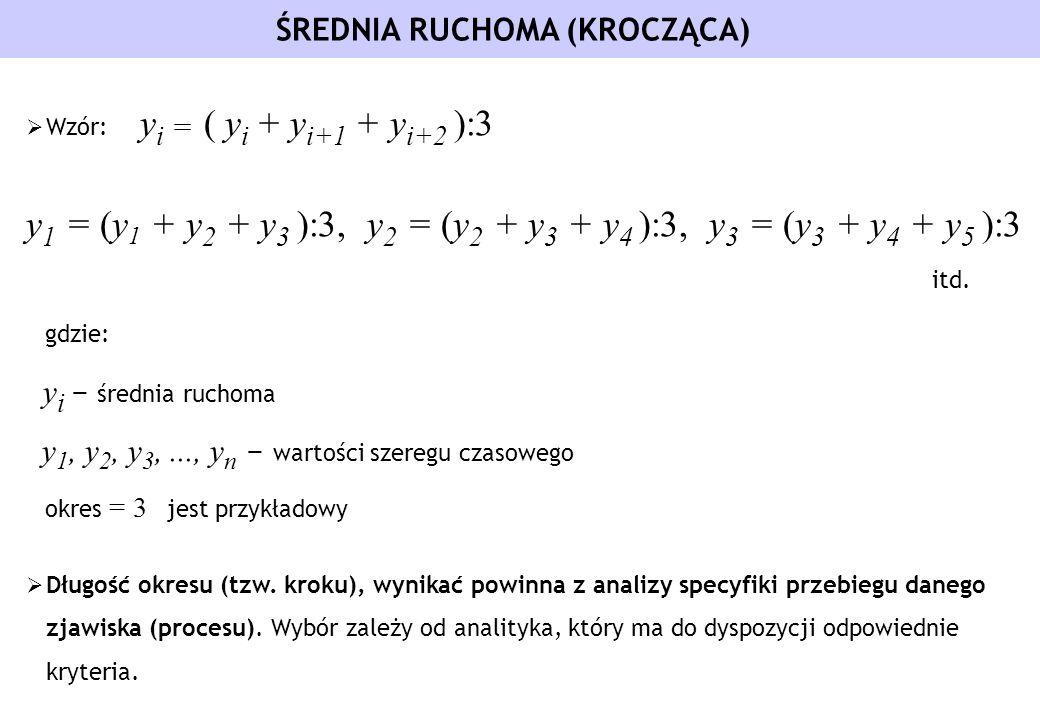 ŚREDNIA RUCHOMA (KROCZĄCA) Wzór: y i = ( y i + y i+1 + y i+2 ):3 y 1 = (y 1 + y 2 + y 3 ):3, y 2 = (y 2 + y 3 + y 4 ):3, y 3 = (y 3 + y 4 + y 5 ):3 it