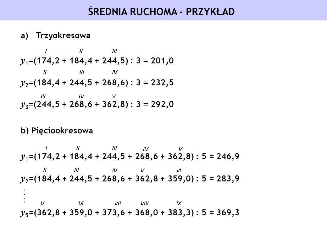 ŚREDNIA RUCHOMA - PRZYKŁAD a)Trzyokresowa y 1 = (174,2 + 184,4 + 244,5) : 3 = 201,0 y 2 = (184,4 + 244,5 + 268,6) : 3 = 232,5 y 3 = (244,5 + 268,6 + 3