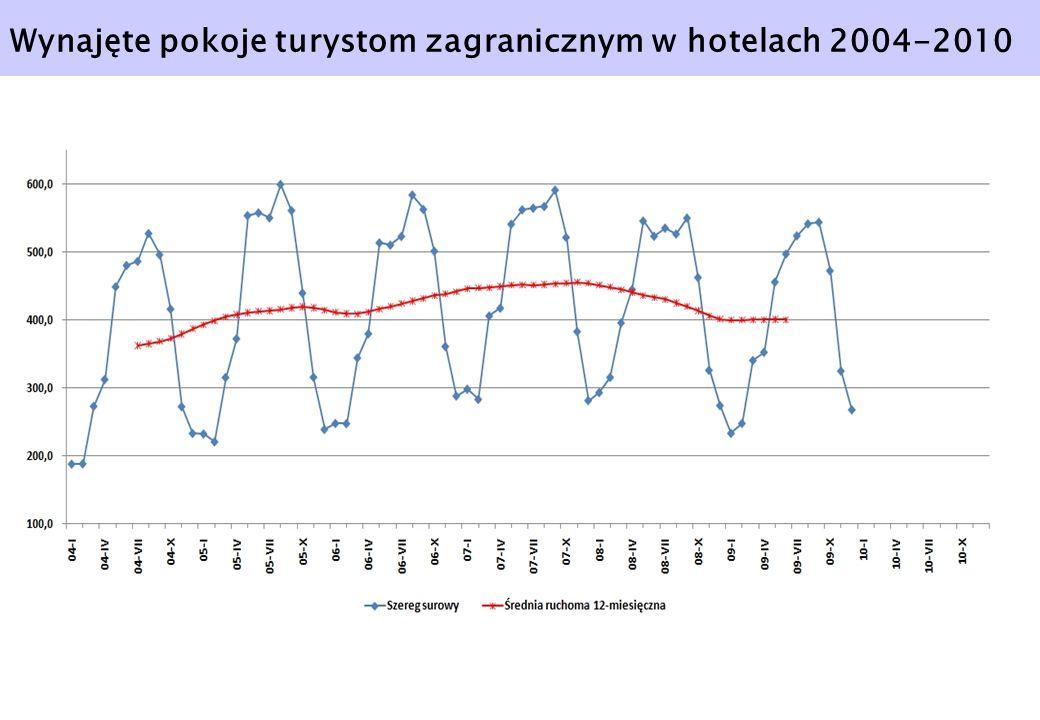 Wynajęte pokoje turystom zagranicznym w hotelach 2004-2010