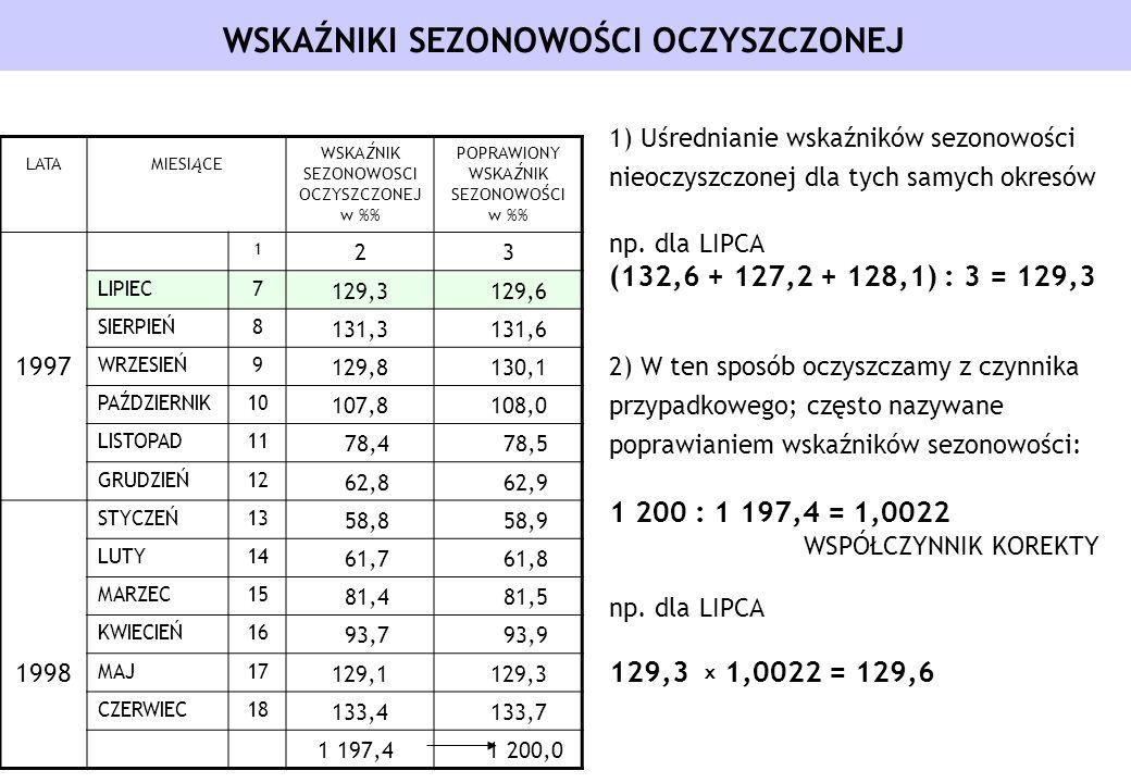 WSKAŹNIKI SEZONOWOŚCI OCZYSZCZONEJ LATAMIESIĄCE WSKAŹNIK SEZONOWOSCI OCZYSZCZONEJ w % POPRAWIONY WSKAŹNIK SEZONOWOŚCI w % 1997 1 23 LIPIEC7 129,3 129,