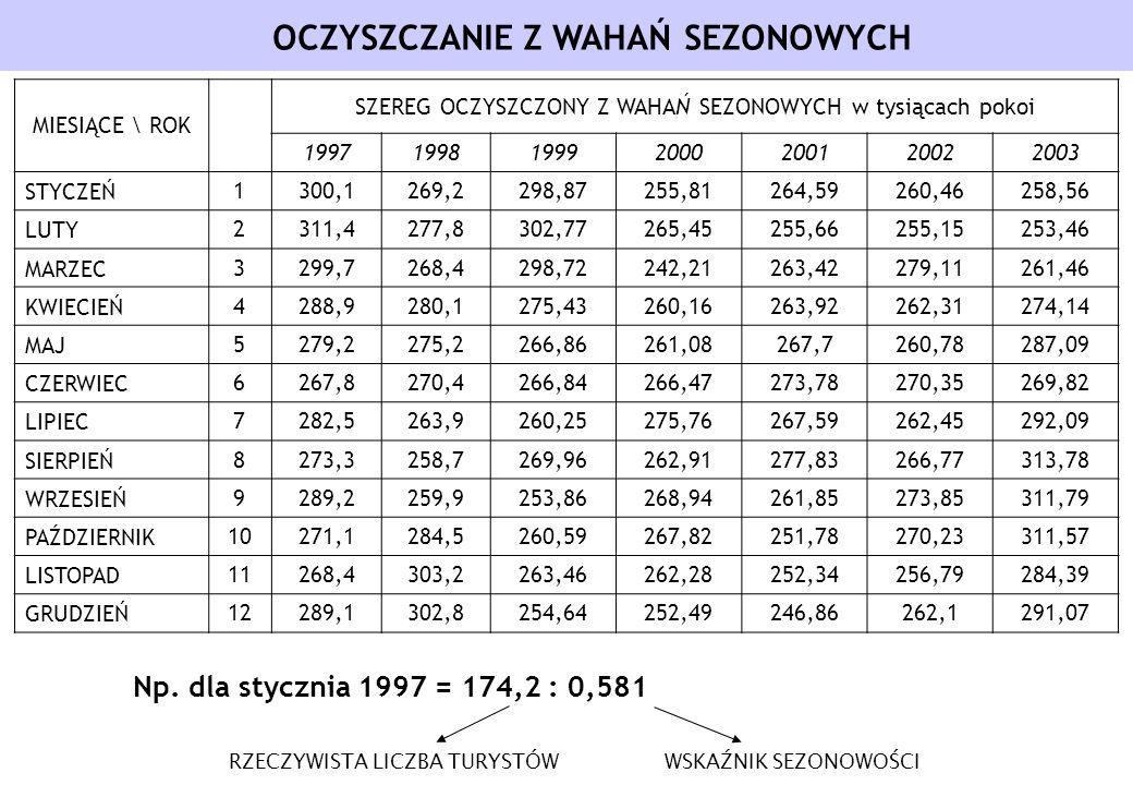 OCZYSZCZANIE Z WAHAŃ SEZONOWYCH Np. dla stycznia 1997 = 174,2 : 0,581 RZECZYWISTA LICZBA TURYSTÓWWSKAŹNIK SEZONOWOŚCI MIESIĄCE \ ROK SZEREG OCZYSZCZON