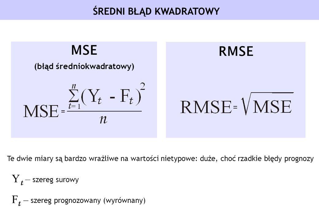 ŚREDNI BŁĄD KWADRATOWY MSE (błąd średniokwadratowy) RMSE Te dwie miary są bardzo wrażliwe na wartości nietypowe: duże, choć rzadkie błędy prognozy Y t
