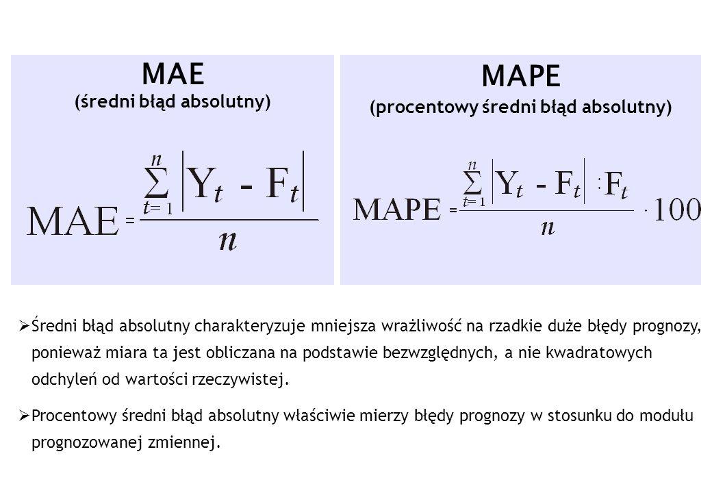 MAE (średni błąd absolutny) MAPE (procentowy średni błąd absolutny) Średni błąd absolutny charakteryzuje mniejsza wrażliwość na rzadkie duże błędy pro