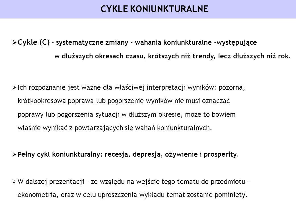 CYKLE KONIUNKTURALNE Cykle (C) – systematyczne zmiany - wahania koniunkturalne -występujące w dłuższych okresach czasu, krótszych niż trendy, lecz dłu