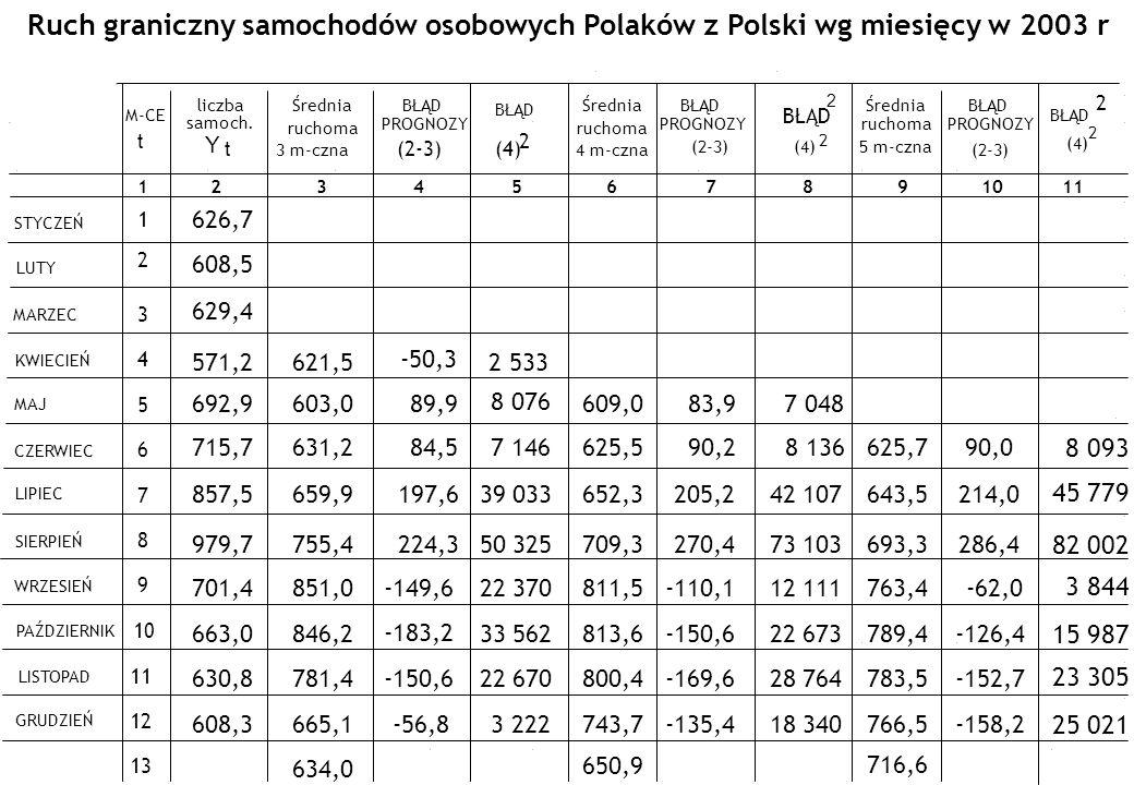 Ruch graniczny samochodów osobowych Polaków z Polski wg miesięcy w 2003 r 609,0