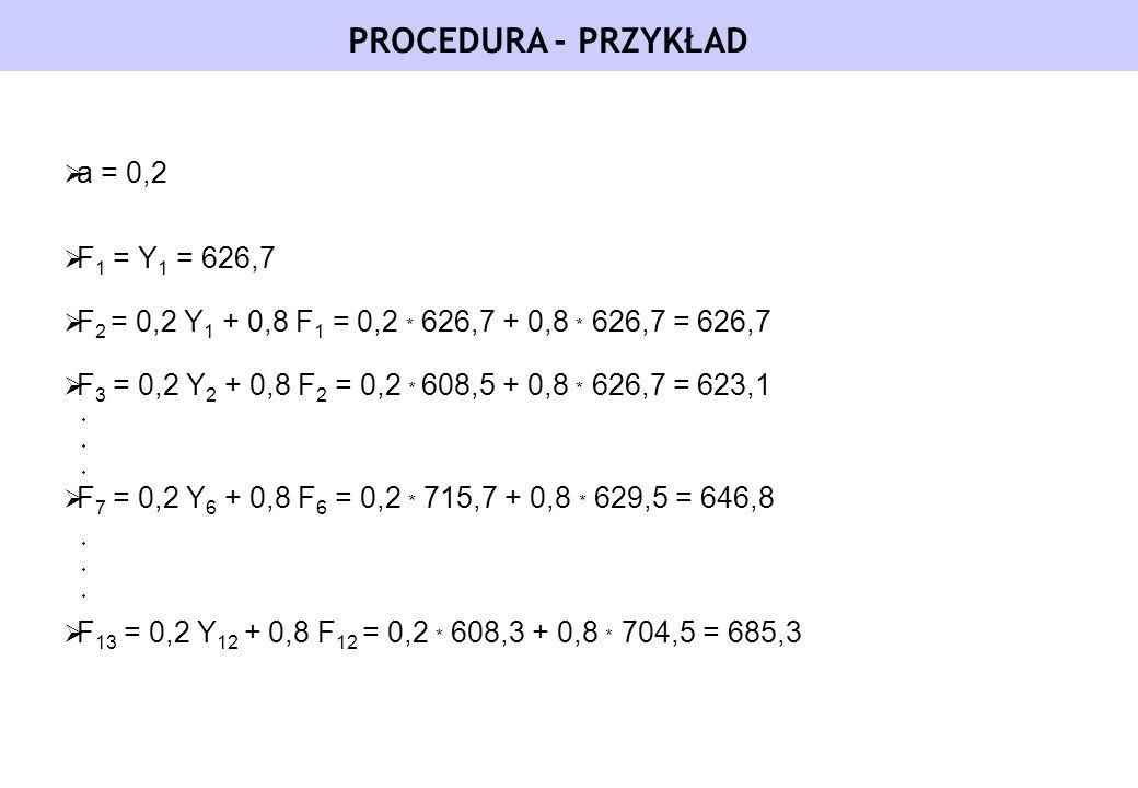 PROCEDURA - PRZYKŁAD a = 0,2 F 1 = Y 1 = 626,7 F 2 = 0,2 Y 1 + 0,8 F 1 = 0,2 * 626,7 + 0,8 * 626,7 = 626,7 F 3 = 0,2 Y 2 + 0,8 F 2 = 0,2 * 608,5 + 0,8