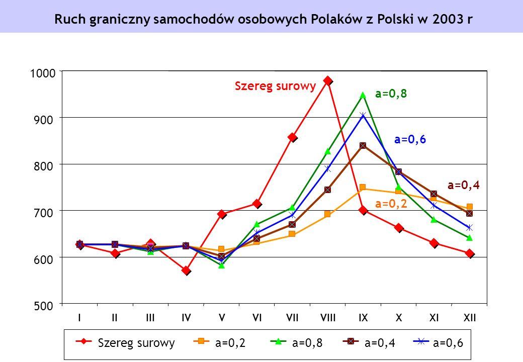 Ruch graniczny samochodów osobowych Polaków z Polski w 2003 r Szereg surowy a=0,2 a=0,8 a=0,4 a=0,6 500 600 700 800 900 1000 IIIIIIIVVVIVIIVIIIIXXXIXI
