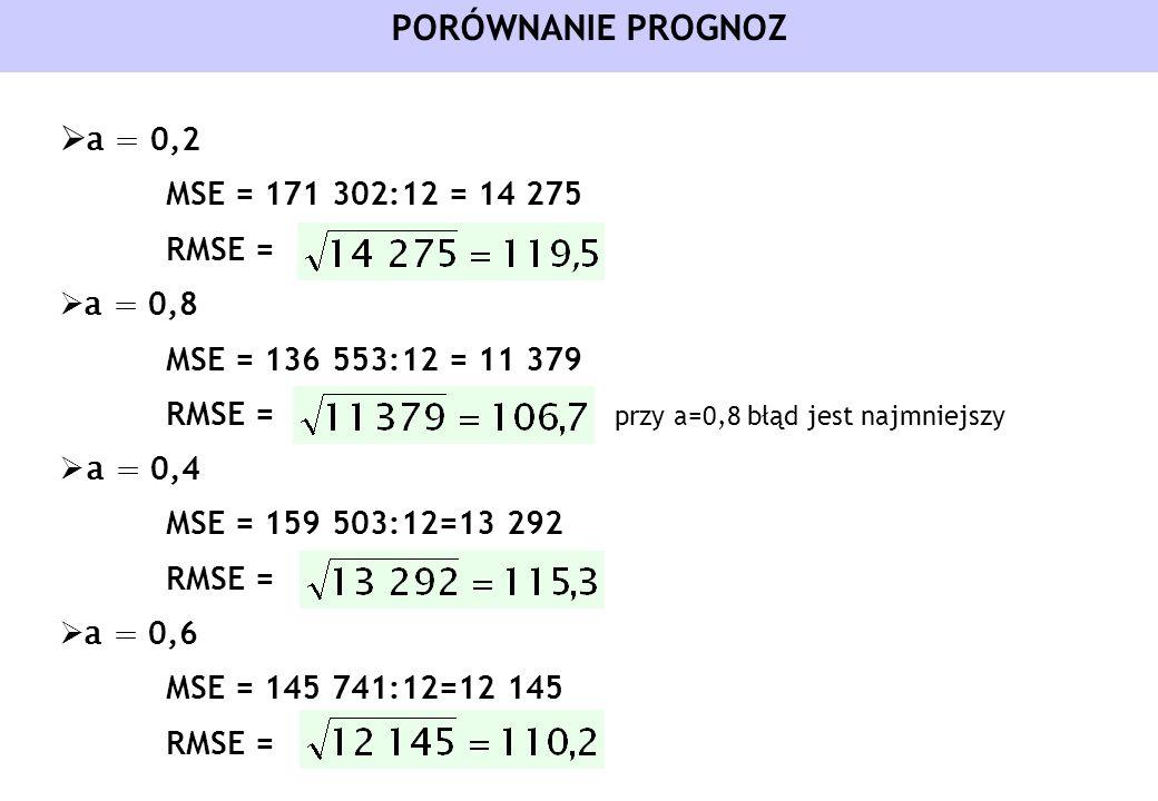PORÓWNANIE PROGNOZ a = 0,2 MSE = 171 302:12 = 14 275 RMSE = a = 0,8 MSE = 136 553:12 = 11 379 RMSE = przy a=0,8 błąd jest najmniejszy a = 0,4 MSE = 15
