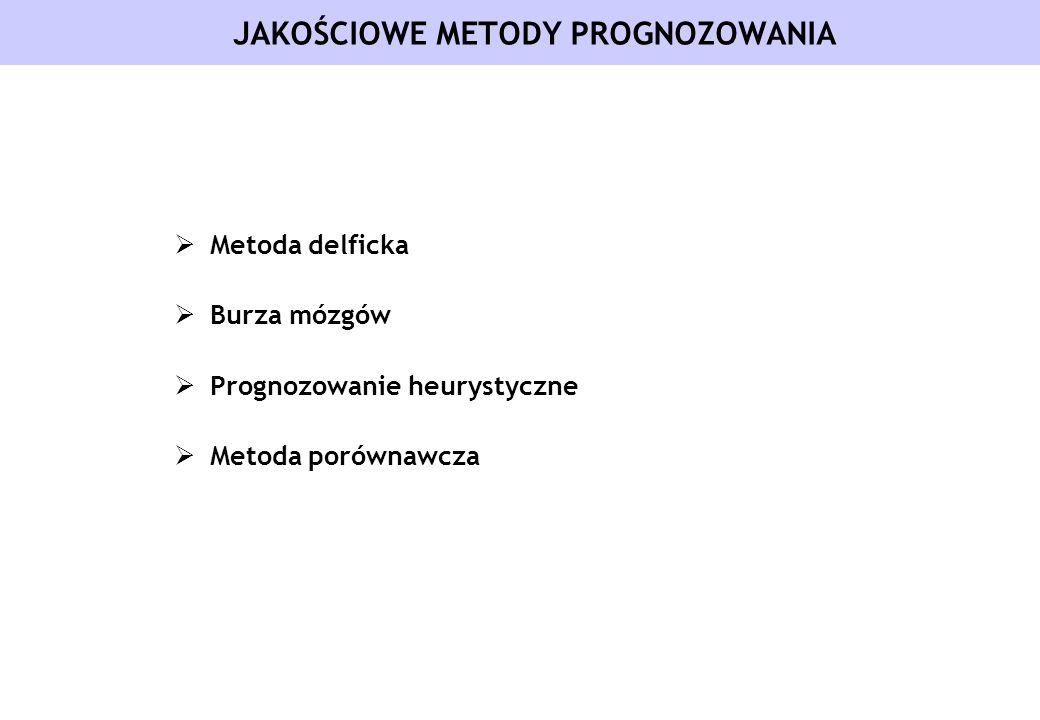 JAKOŚCIOWE METODY PROGNOZOWANIA Metoda delficka Burza mózgów Prognozowanie heurystyczne Metoda porównawcza