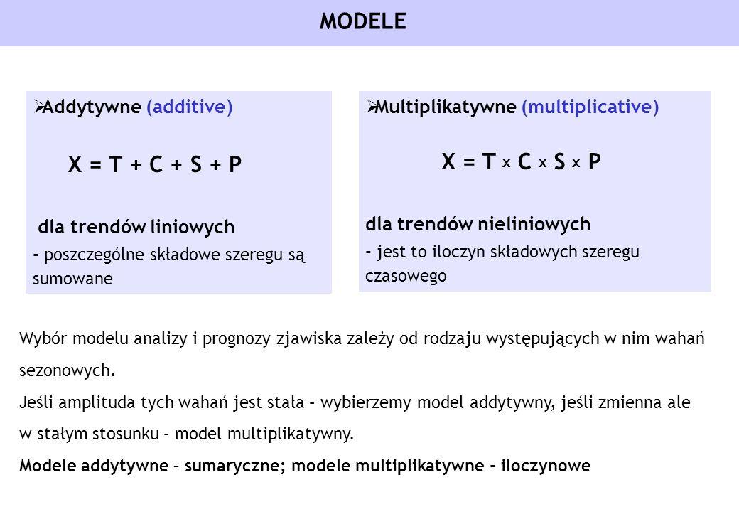 MODELE Addytywne (additive) X = T + C + S + P dla trendów liniowych - poszczególne składowe szeregu są sumowane Multiplikatywne (multiplicative) X = T
