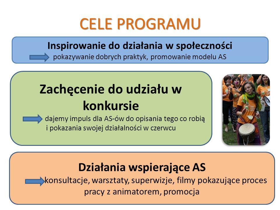 CELE PROGRAMU Inspirowanie do działania w społeczności pokazywanie dobrych praktyk, promowanie modelu AS Działania wspierające AS konsultacje, warsztaty, superwizje, filmy pokazujące proces pracy z animatorem, promocja Zachęcenie do udziału w konkursie dajemy impuls dla AS-ów do opisania tego co robią i pokazania swojej działalności w czerwcu