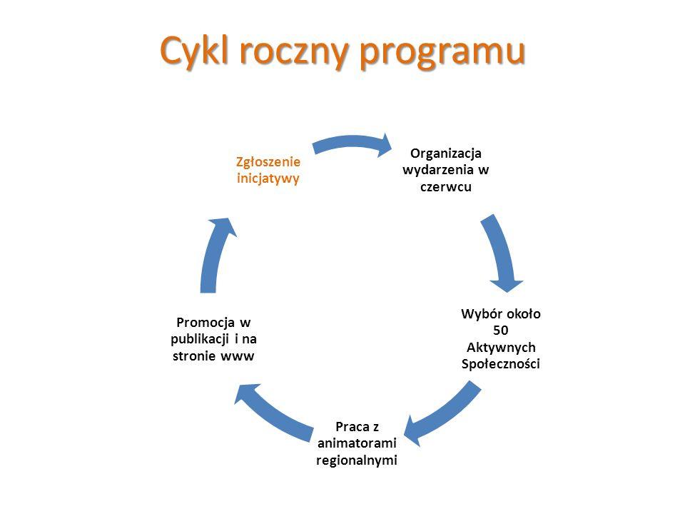 Cykl roczny programu Organizacja wydarzenia w czerwcu Wybór około 50 Aktywnych Społeczności Praca z animatorami regionalnymi Promocja w publikacji i na stronie www Zgłoszenie inicjatywy