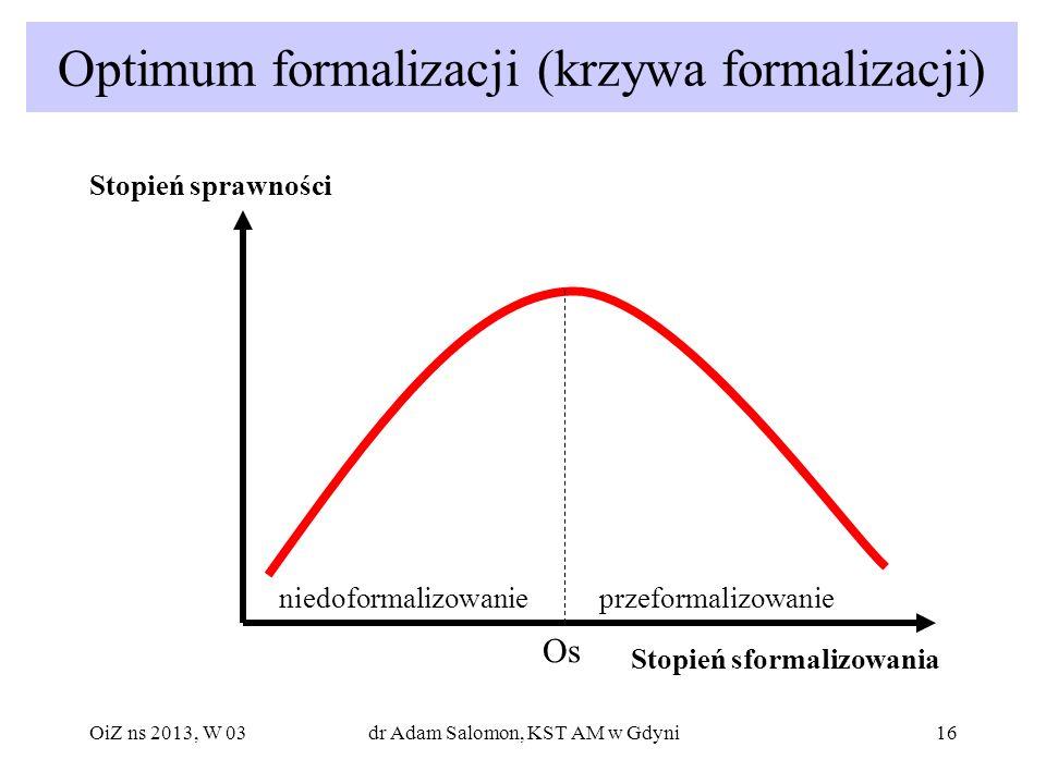 16 Optimum formalizacji (krzywa formalizacji) Stopień sprawności Stopień sformalizowania Os niedoformalizowanieprzeformalizowanie OiZ ns 2013, W 03dr