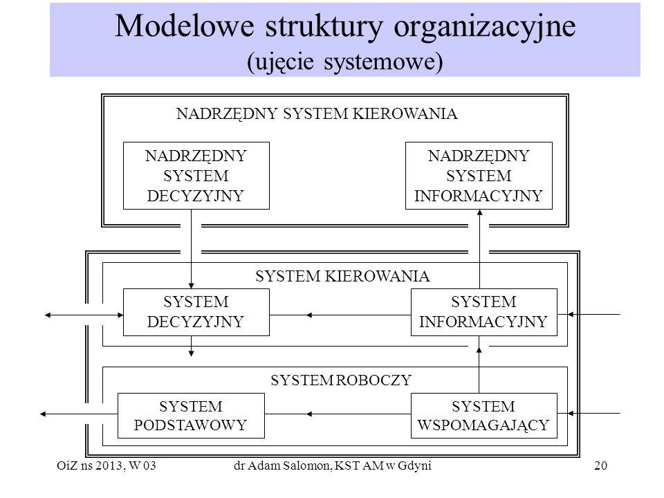 20 Modelowe struktury organizacyjne (ujęcie systemowe) NADRZĘDNY SYSTEM KIEROWANIA NADRZĘDNY SYSTEM DECYZYJNY NADRZĘDNY SYSTEM INFORMACYJNY SYSTEM KIE
