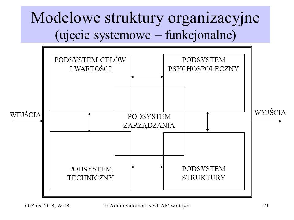 21 Modelowe struktury organizacyjne (ujęcie systemowe – funkcjonalne) PODSYSTEM CELÓW I WARTOŚCI PODSYSTEM TECHNICZNY PODSYSTEM STRUKTURY PODSYSTEM PS