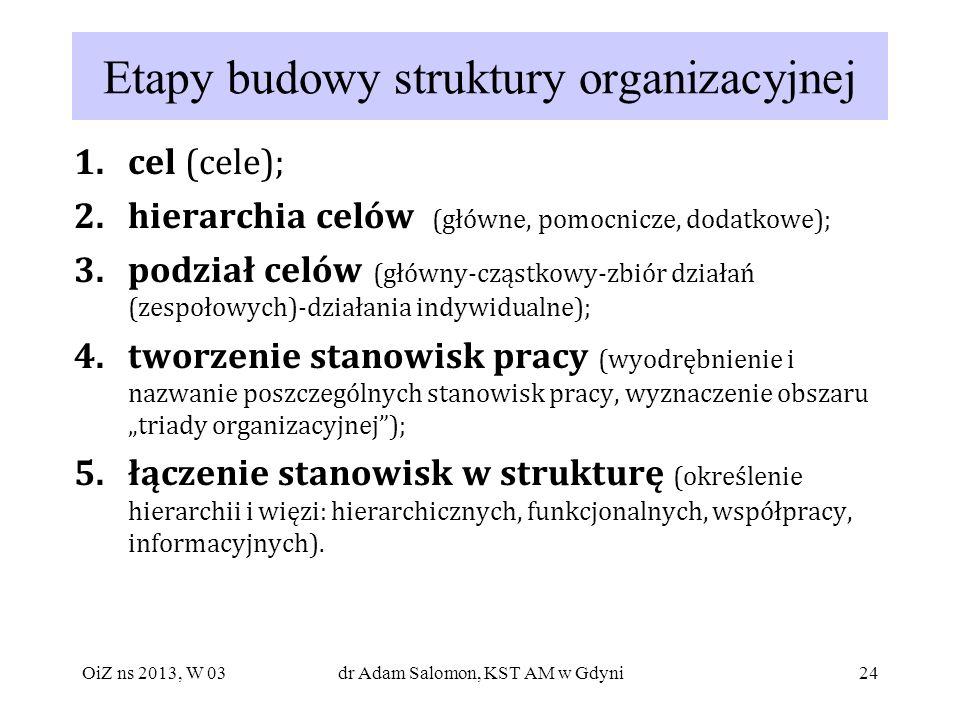 24 Etapy budowy struktury organizacyjnej 1.cel (cele); 2.hierarchia celów (główne, pomocnicze, dodatkowe); 3.podział celów (główny-cząstkowy-zbiór dzi