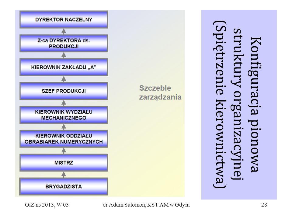 28 Konfiguracja pionowa struktury organizacyjnej (Spiętrzenie kierownictwa) OiZ ns 2013, W 03dr Adam Salomon, KST AM w Gdyni