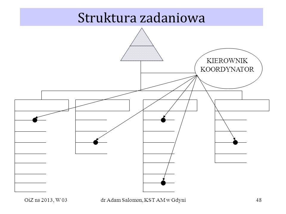 48 Struktura zadaniowa KIEROWNIK KOORDYNATOR OiZ ns 2013, W 03dr Adam Salomon, KST AM w Gdyni