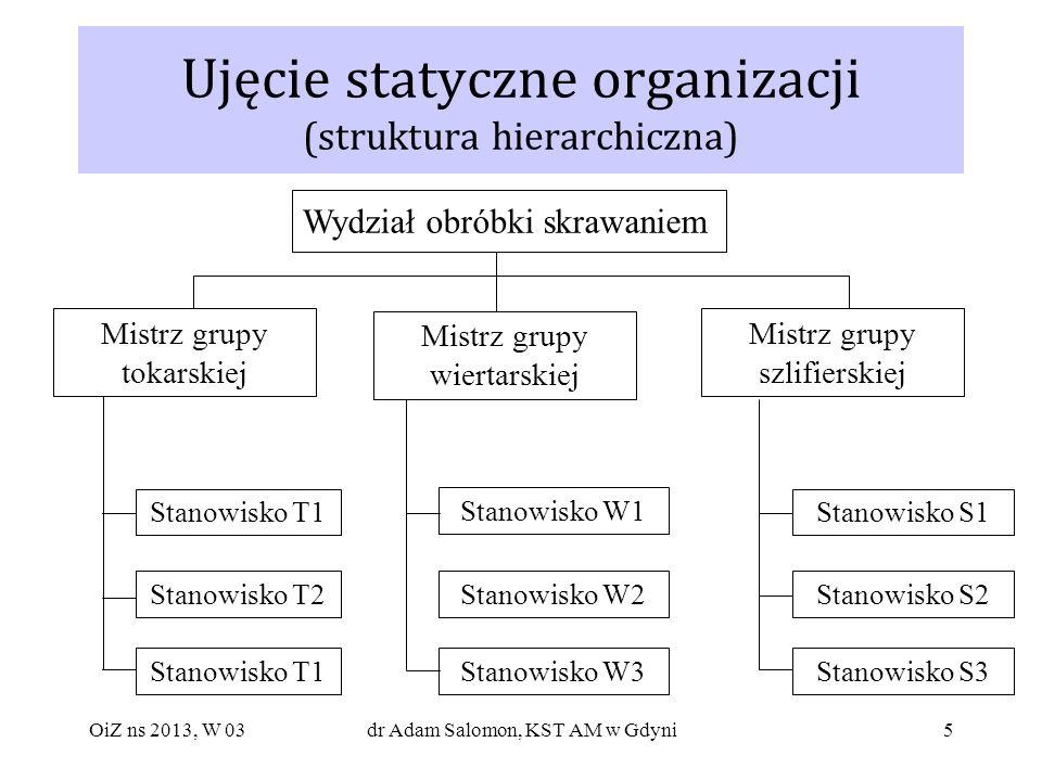 5 Ujęcie statyczne organizacji (struktura hierarchiczna) Wydział obróbki skrawaniem Mistrz grupy tokarskiej Stanowisko T1 Stanowisko T2 Stanowisko T1