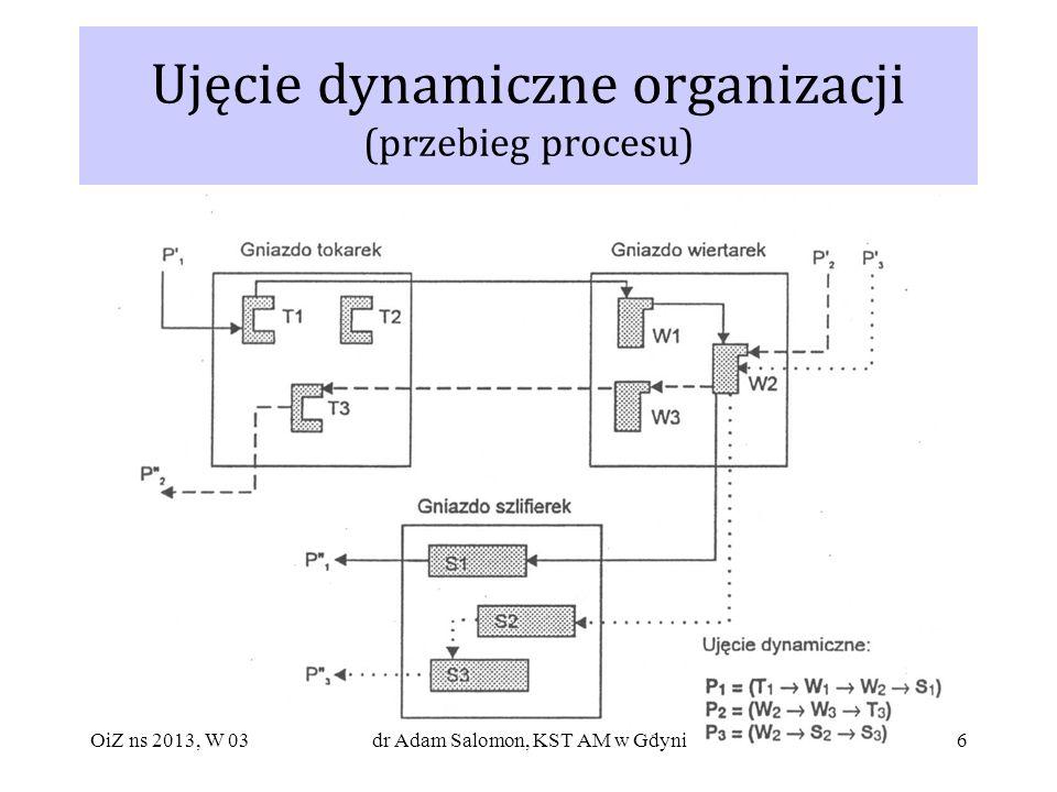6 Ujęcie dynamiczne organizacji (przebieg procesu) OiZ ns 2013, W 03dr Adam Salomon, KST AM w Gdyni