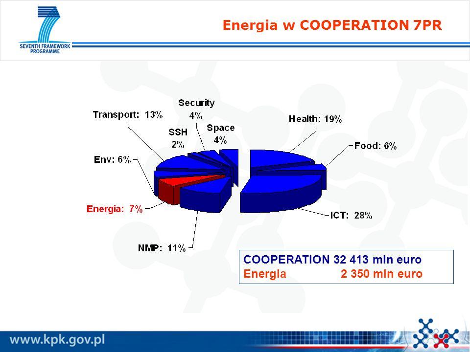 Energia w 7PR: Tematyka 1.1.Wodór i ogniwa paliwowe 2.