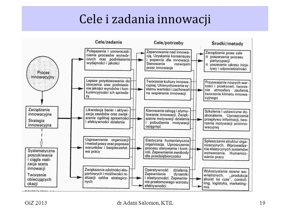 19 Cele i zadania innowacji dr Adam Salomon, KTiLOiZ 2013