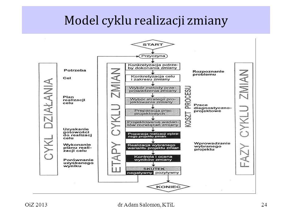 24 Model cyklu realizacji zmiany dr Adam Salomon, KTiLOiZ 2013