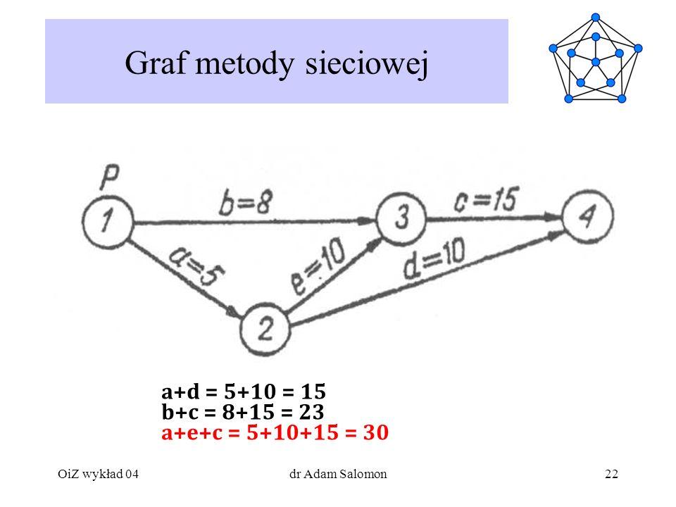 22 Graf metody sieciowej a+d = 5+10 = 15 b+c = 8+15 = 23 a+e+c = 5+10+15 = 30 OiZ wykład 04dr Adam Salomon