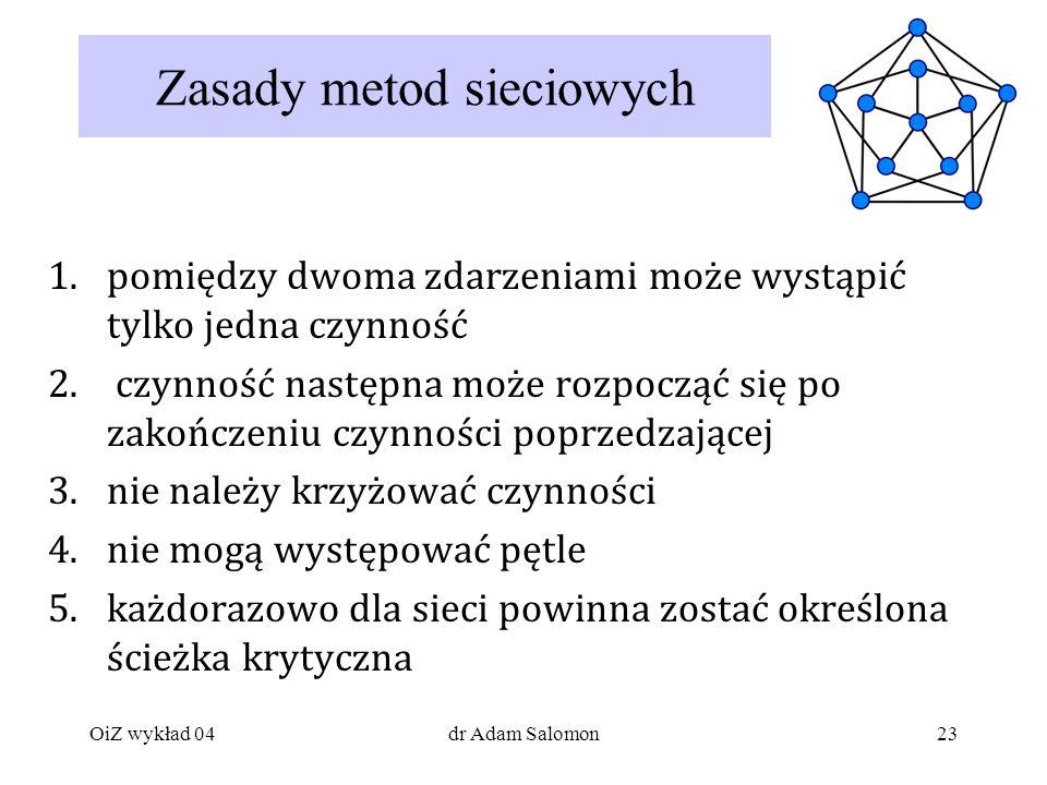 23 Zasady metod sieciowych 1.pomiędzy dwoma zdarzeniami może wystąpić tylko jedna czynność 2.