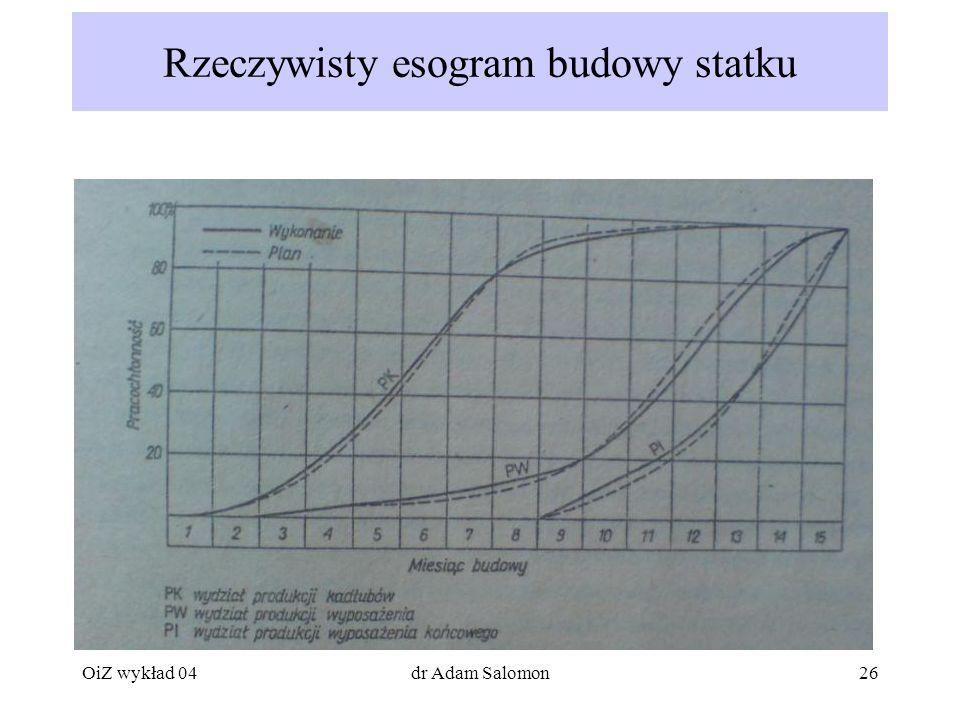 26 Rzeczywisty esogram budowy statku OiZ wykład 04dr Adam Salomon