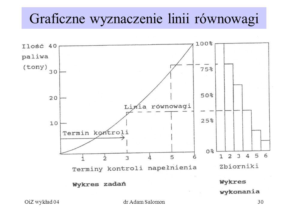 30 Graficzne wyznaczenie linii równowagi OiZ wykład 04dr Adam Salomon