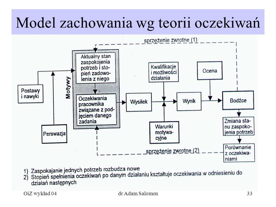 33 Model zachowania wg teorii oczekiwań OiZ wykład 04dr Adam Salomon