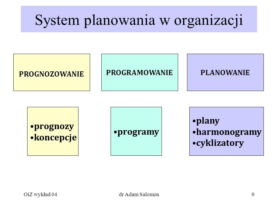 9 System planowania w organizacji PROGRAMOWANIEPLANOWANIE PROGNOZOWANIE prognozy koncepcje programy plany harmonogramy cyklizatory OiZ wykład 04dr Adam Salomon
