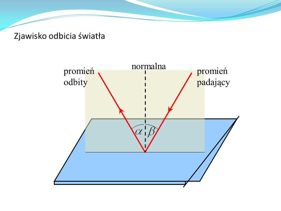 Zjawisko odbicia światła promień padający promień odbity normalna