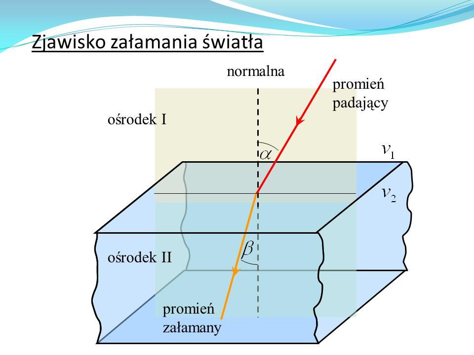 Zjawisko załamania światła normalna promień padający promień załamany ośrodek I ośrodek II